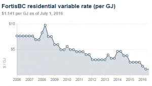 Historical natural gas rates