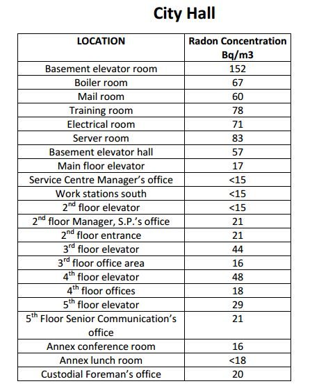 Public Facilities Recording Safe Radon Levels