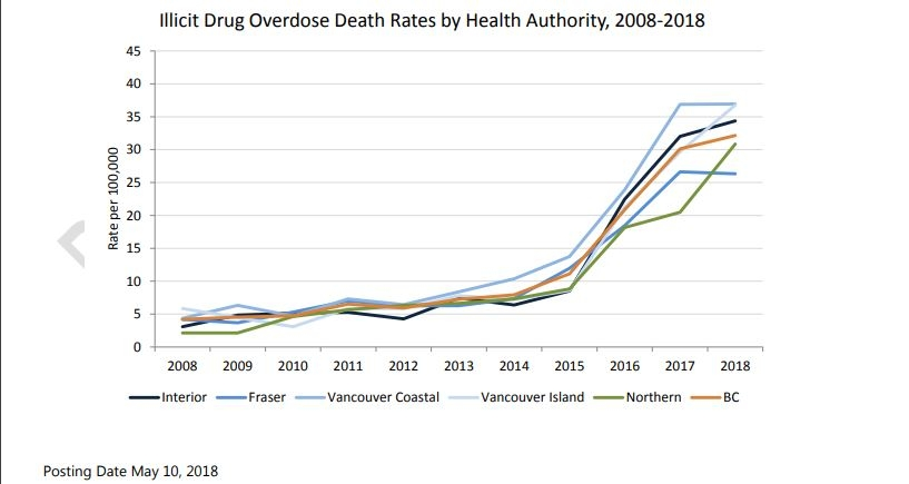 BC records enormous spike in overdose deaths in March