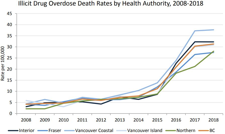 Suspected overdose deaths climb in September, BC Coroners report