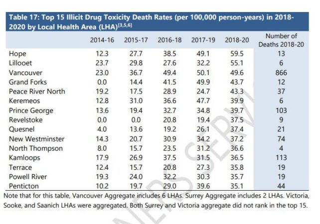 Nanaimo close to exceeding total 2019 overdose deaths